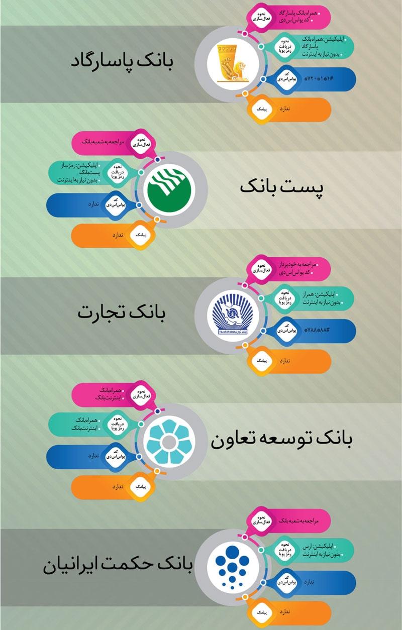 راهنمای آنلاین خرید از شهر کودک