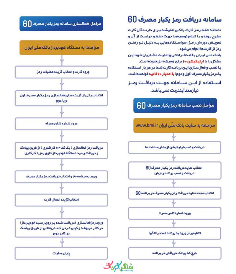 رمز یکبار مصرف بانک ملی (سامانه شصت)